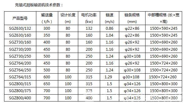 SGZ懸掛式固體填充刮板輸送機